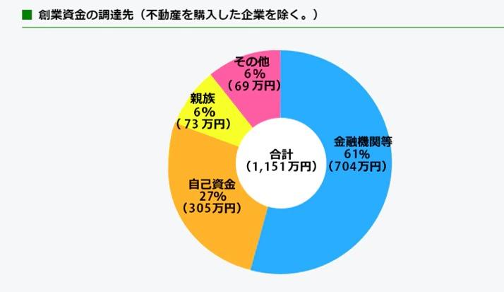 創業資金の調達:金融機関等61%、自己資金27%、親族6%、その他6%