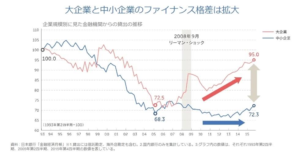 大企業と中小企業のファイナンス格差は拡大
